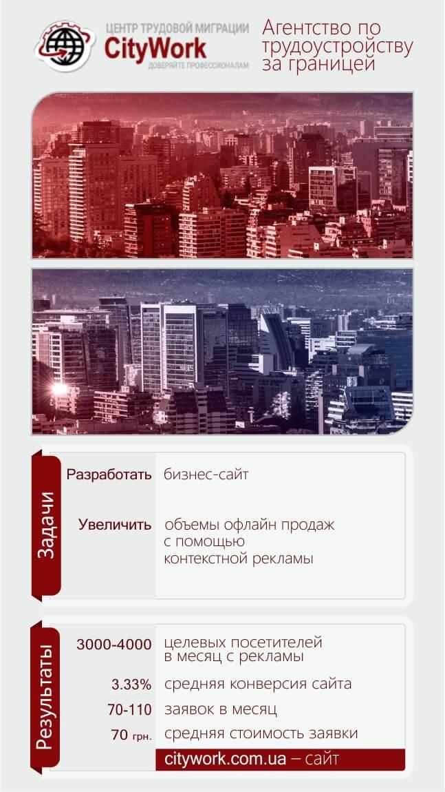 Аудит контекстної реклами Гугл у Львові - Larixoft